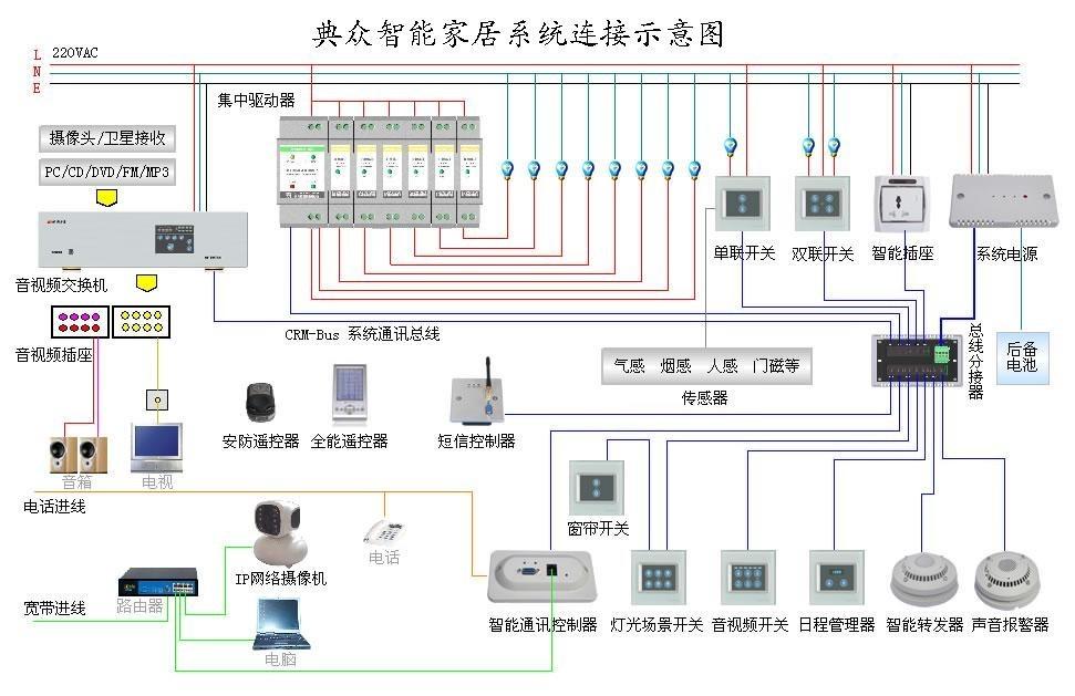装修宝典:智能家居系统布线的五种方法-智能家居-上海典众智能科技有限公司-中国建筑装饰网|中国建筑装饰行业门户